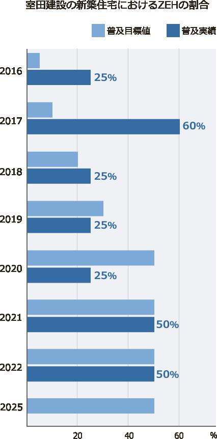 室田建設の新築住宅におけるZEHの割合